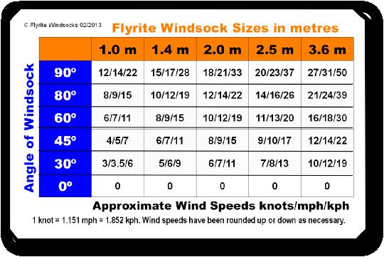 Windsock Amp Mast Accessories